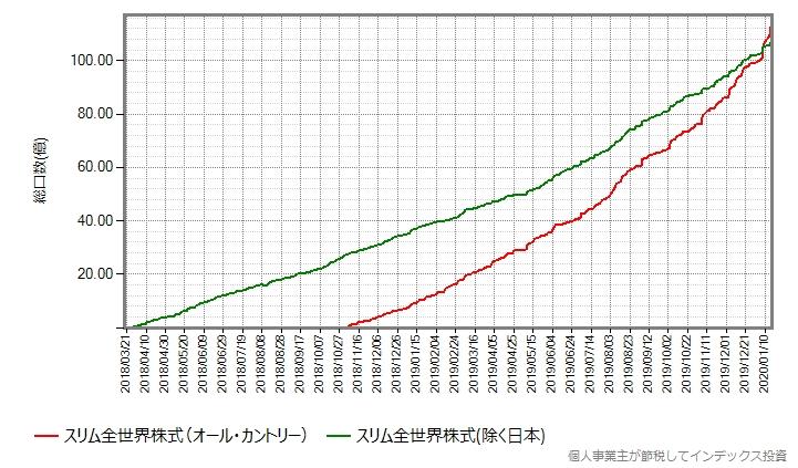 除く日本とオール・カントリーの設定来の総口数の推移グラフ