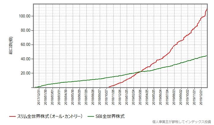 SBI全世界株式とオール・カントリーの、設定来の総口数の推移グラフ