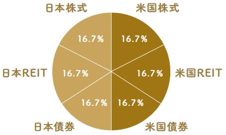 日米6資産分散(資産形成)の組成の円グラフ