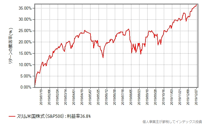 米国株式(S&P500)