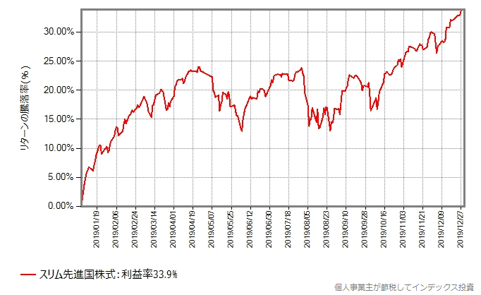 先進国株式