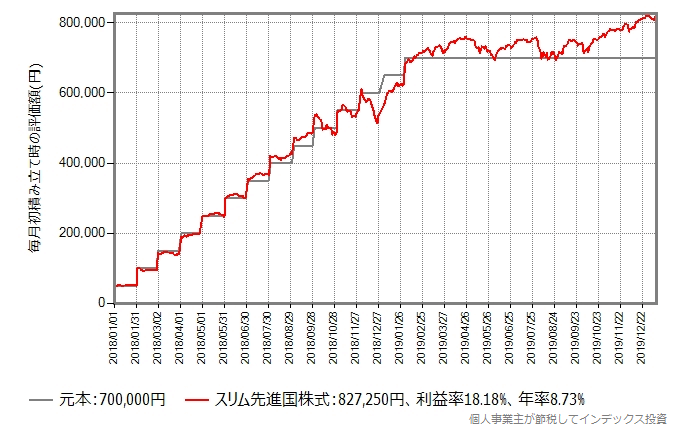 Bさんの積み立てシミュレーション結果のグラフ