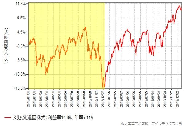 スリム先進国株式の、2018年以降の基準価額の推移グラフ