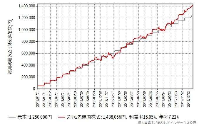 Aさんの積み立てシミュレーション結果のグラフ