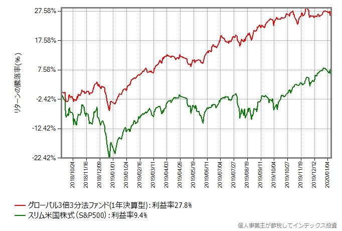グローバル3倍3分法ファンド vs スリム米国株式(S&P500)
