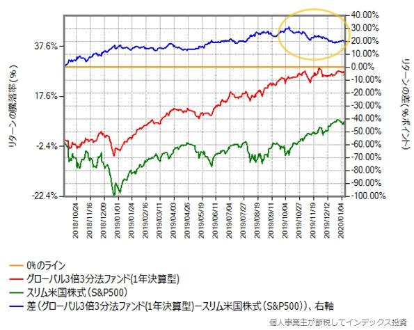グローバル3倍3分法ファンド vs スリム米国株式(S&P500)、リターン差