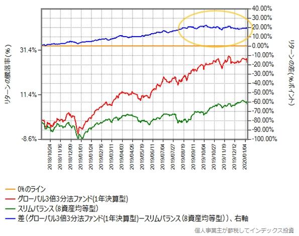 グローバル3倍3分法ファンド vs スリムバランス(8資産均等型)