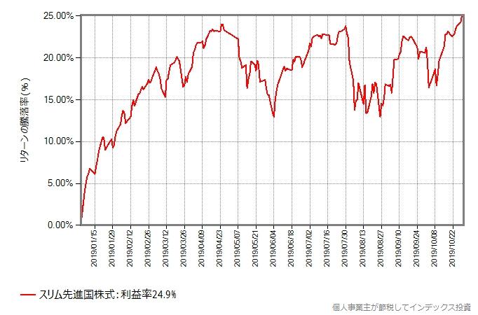 スリム先進国株式の、2019年年初から10月末までのリターンの推移グラフ