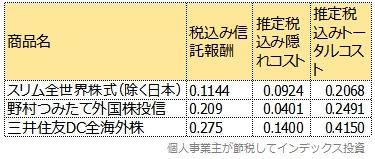 3商品の現在の信託報酬と、運用報告書にある隠れコストから計算したトータルコスト一覧表