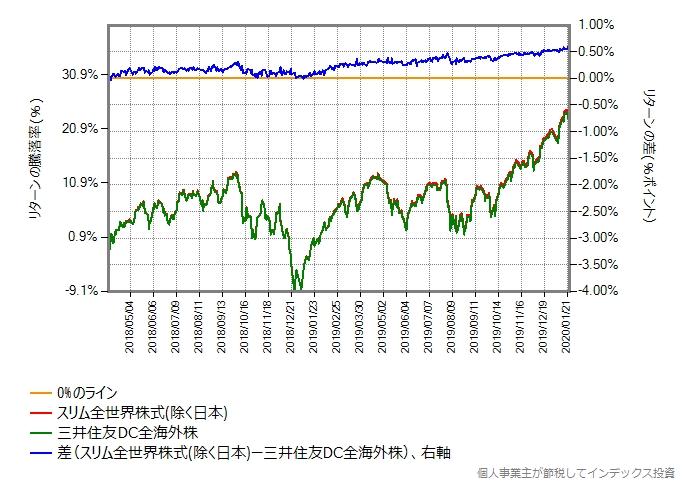 スリム全世界株式(除く日本)と三井住友DC全海外株のリターン比較グラフ