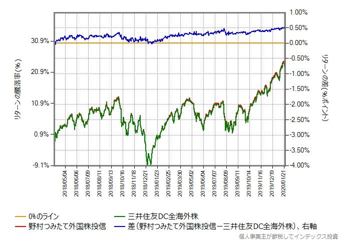 野村つみたて外国株投信と三井住友DC全海外株のリターン比較グラフ