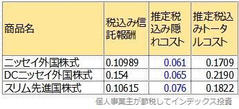 ニッセイ外国株式、DCニッセイ外国株式、スリム先進国株式のトータルコスト比較表