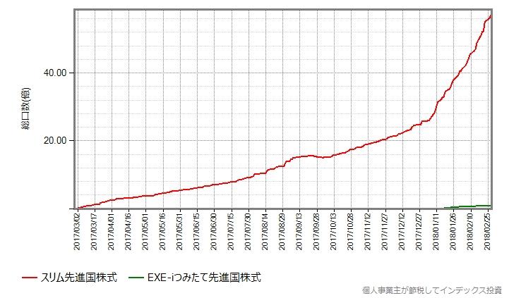 EXE-iつみたて先進国株式の設定後の総口数の推移グラフ