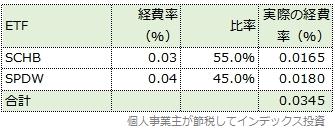 現在の基本投資割合と経費率の表