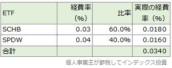 変更後の基本投資割合と経費率の表