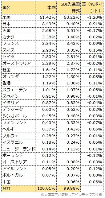 2月13日以降の国別投資比率比較表