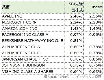 米国株式への上位10銘柄を比較した表