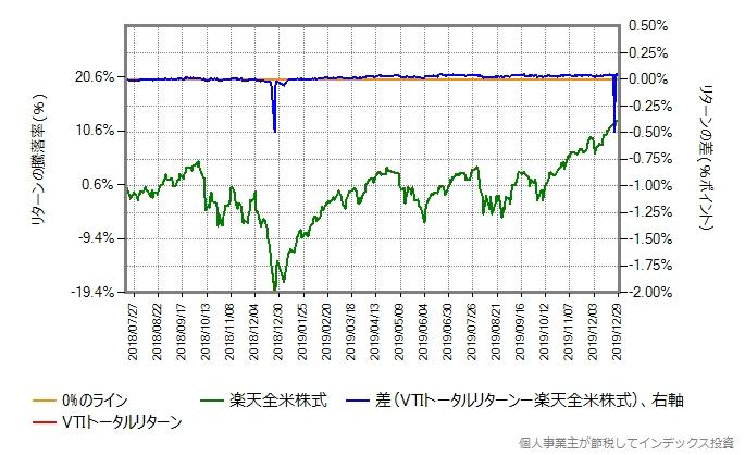 VTIトータルリターンのコストを年率0.18%ポイント増量したものとの比較したグラフ