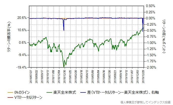 年率0.20%ポイント増量したものとの比較したグラフ