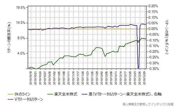 同じ期間における、VTIトータルリターンと楽天全米株式のリターン比較グラフ