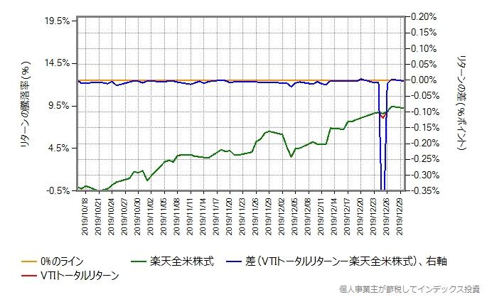 VTIトータルリターンのコストを年率0.18%増量したものとの比較グラフ