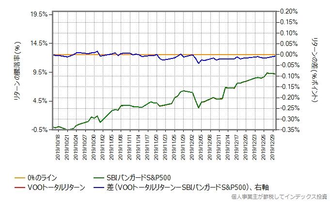 年率0.7%ポイント増量したものとの比較グラフ