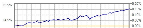 リターン差の青のラインの2ヶ月半の推移グラフ
