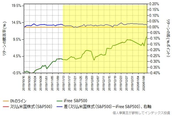 スリム米国株式(S&P500) vs iFree S&P500