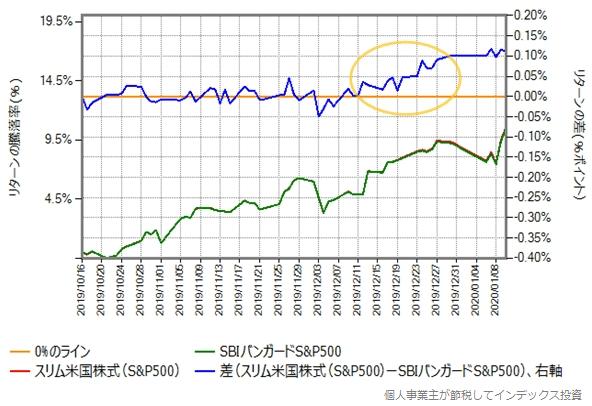 スリム米国株式 vs SBIバンガードS&P500
