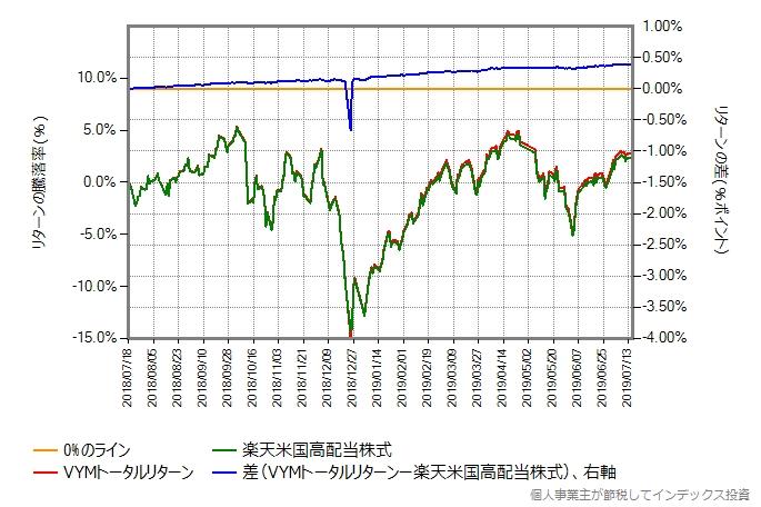 第二期決算期間における、VYMトータルリターンと楽天米国高配当株式のリターン比較のグラフ