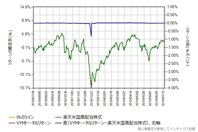 VYMトータルリターンのコストを年率0.4%ポイント増量したグラフ