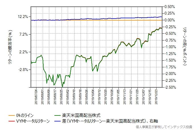 第三期決算期間における、VYMトータルリターンと楽天米国高配当株式のリターン比較グラフ