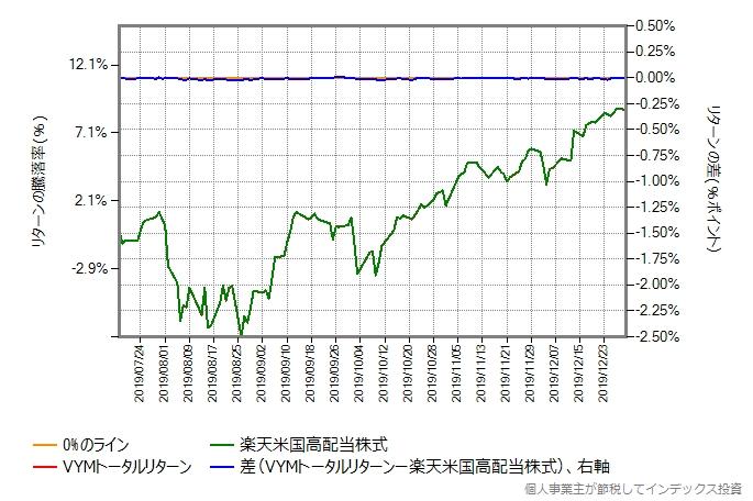 VYMトータルリターンのコストを年率0.25%ポイント増量したグラフ