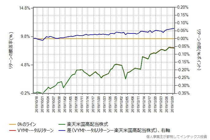 10月16日から12月30日までの、VYMトータルリターンと楽天米国高配当株式のリターン比較グラフ