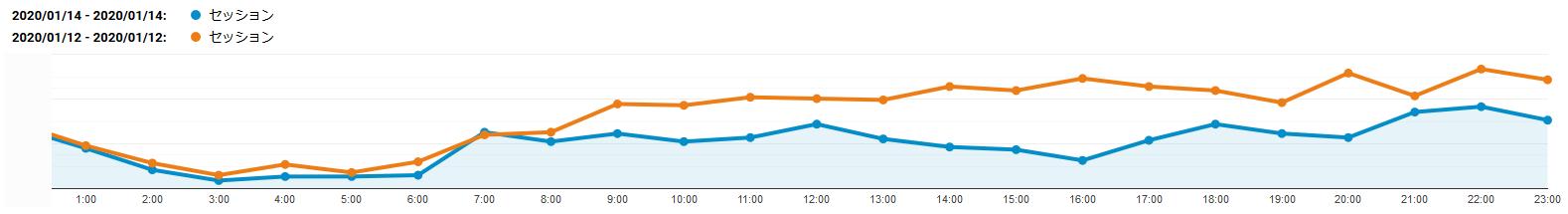 時間毎のセッション数の推移グラフ