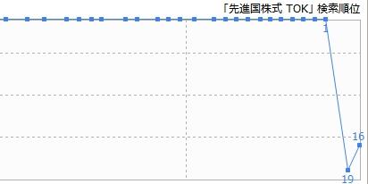 検索語「先進国株式 TOK」の検索順位の推移グラフ