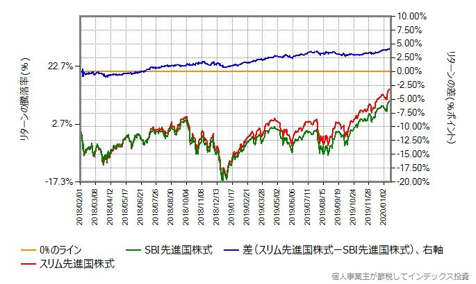 スリム先進国株式とSBI先進国株式のリターン比較グラフ