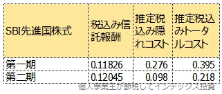 SBI先進国株式の第1期と第2期のトータルコスト比較表