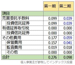 SBI先進国株式の第1期と第2期の隠れコストの明細表