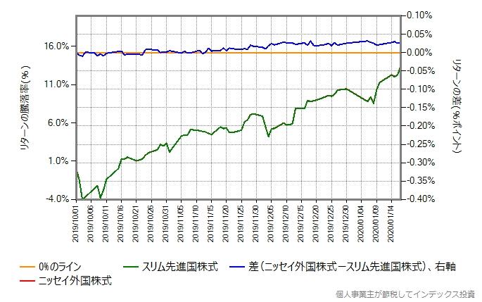 ニッセイ外国株式とスリム先進国株式のリターン比較のグラフ