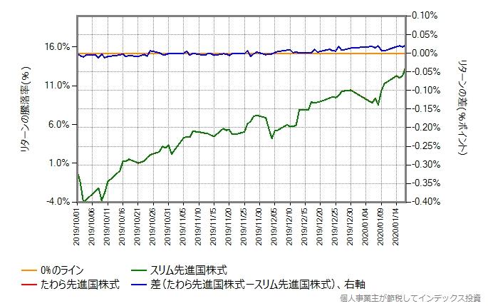 たわら先進国株式とスリム先進国株式のリターン比較のグラフ