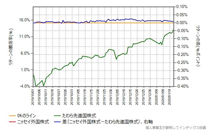 ニッセイ外国株式とたわら先進国株式のリターン比較のグラフ