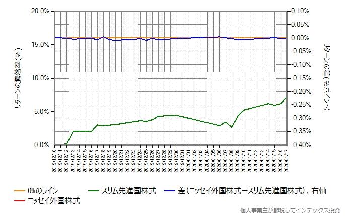 比較開始を12月10日に変更したグラフ