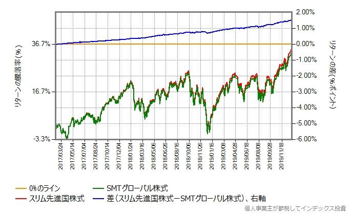 SMTグローバル株式 vs スリム先進国株式