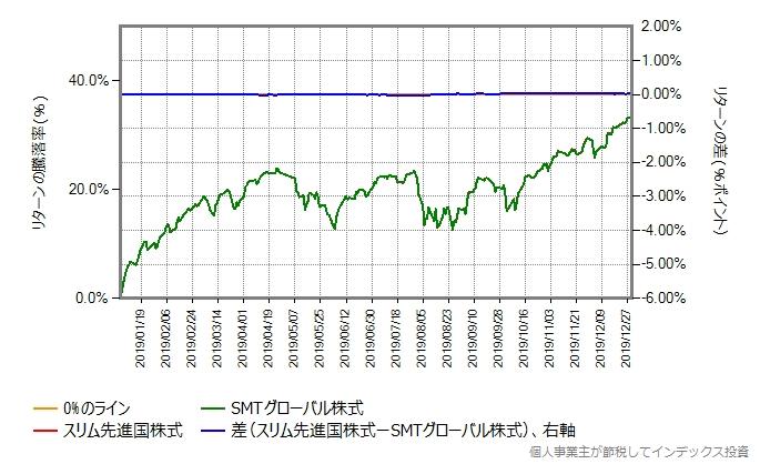 スリム先進国株式のコストを年率0.43%ポイント増量