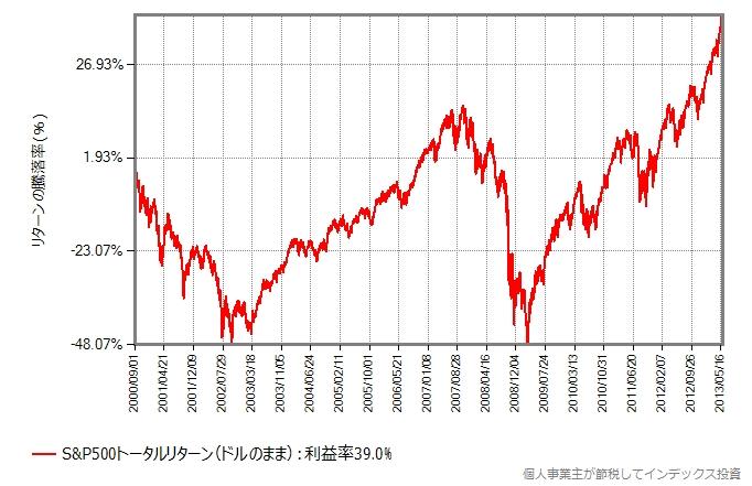 S&P500トータルリターンの、ドルベースのリターンの推移グラフ
