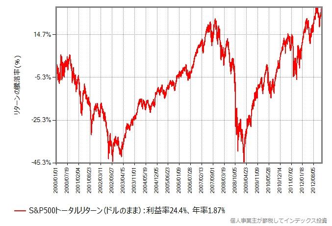 S&P500トータルリターンの、2000年年初から2012年末までのリターンの推移グラフ