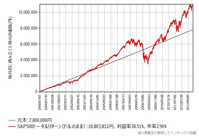積立投資した場合のシミュレーション結果のグラフ