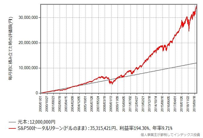 2000年年初から積立投資を継続した場合のシミュレーション結果のグラフ