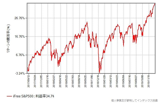 iFree S&P500の、設定来のリターンの推移グラフ